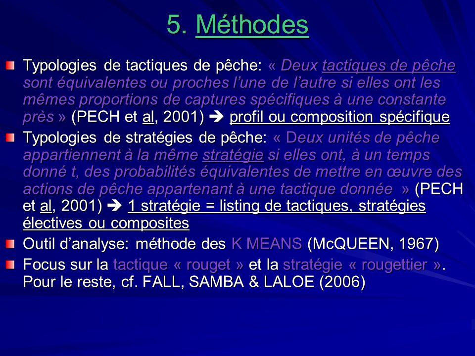 5. Méthodes
