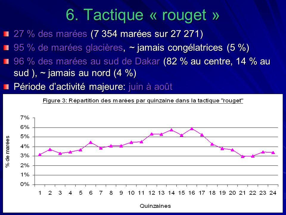 6. Tactique « rouget » 27 % des marées (7 354 marées sur 27 271)
