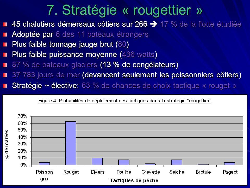 7. Stratégie « rougettier »