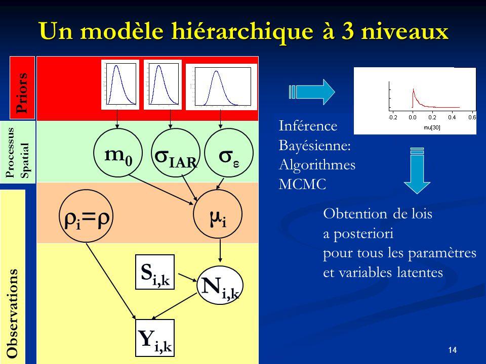 Un modèle hiérarchique à 3 niveaux