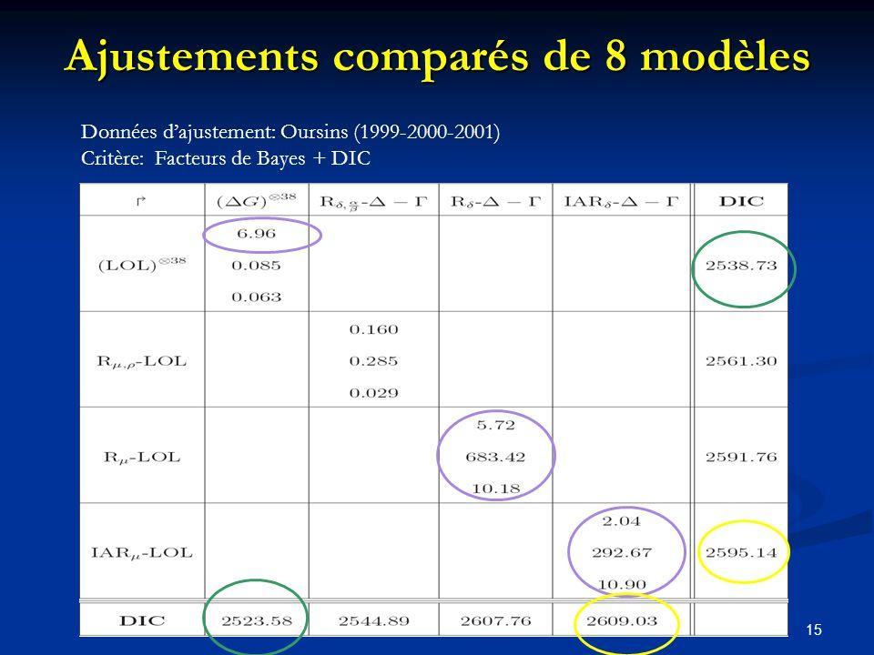 Ajustements comparés de 8 modèles