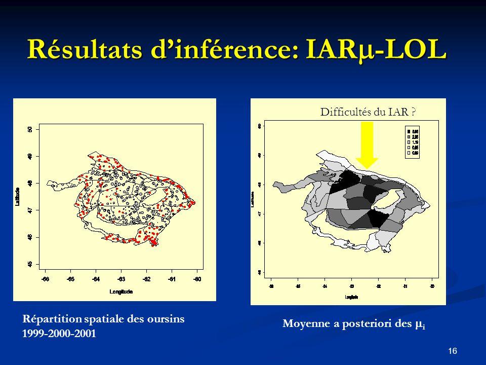 Résultats d'inférence: IAR-LOL