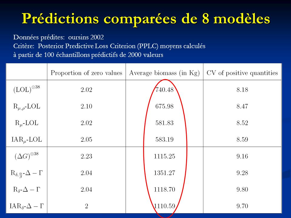 Prédictions comparées de 8 modèles