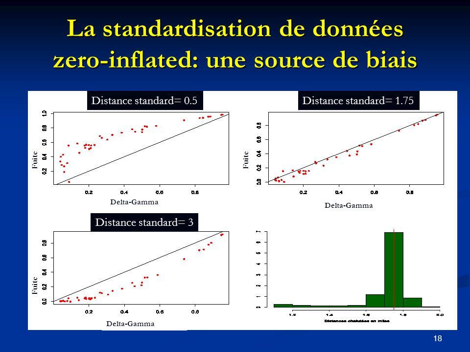 La standardisation de données zero-inflated: une source de biais