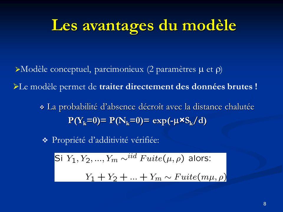 Les avantages du modèle