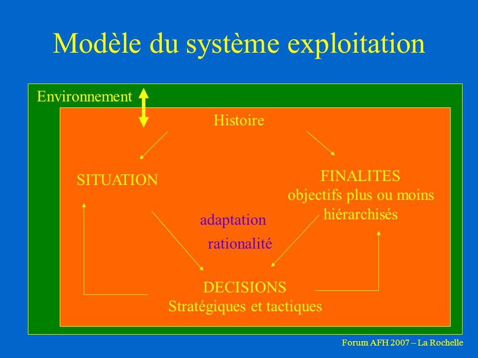 Modèle du système exploitation