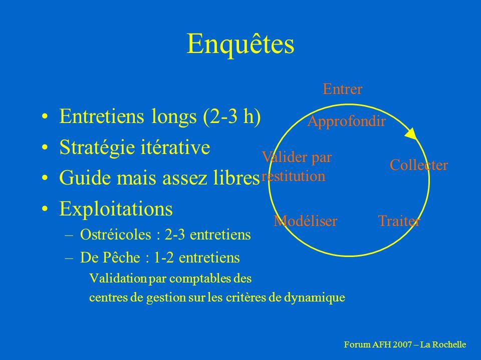 Enquêtes Entretiens longs (2-3 h) Stratégie itérative