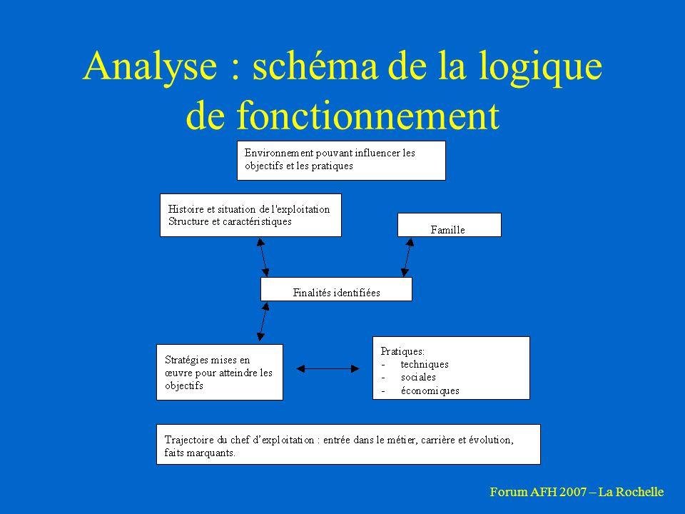 Analyse : schéma de la logique de fonctionnement