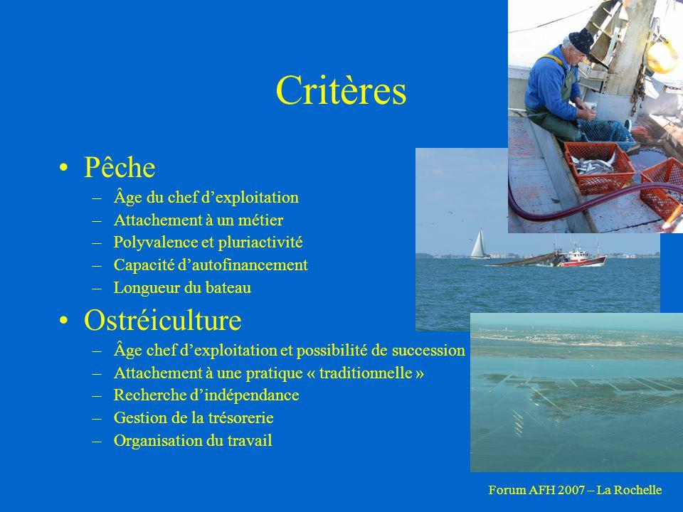 Critères Pêche Ostréiculture Âge du chef d'exploitation
