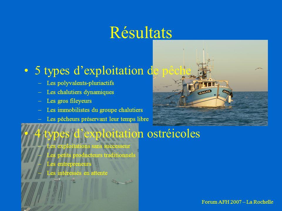 Résultats 5 types d'exploitation de pêche