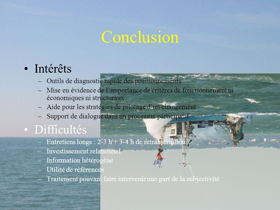 Conclusion Intérêts Difficultés
