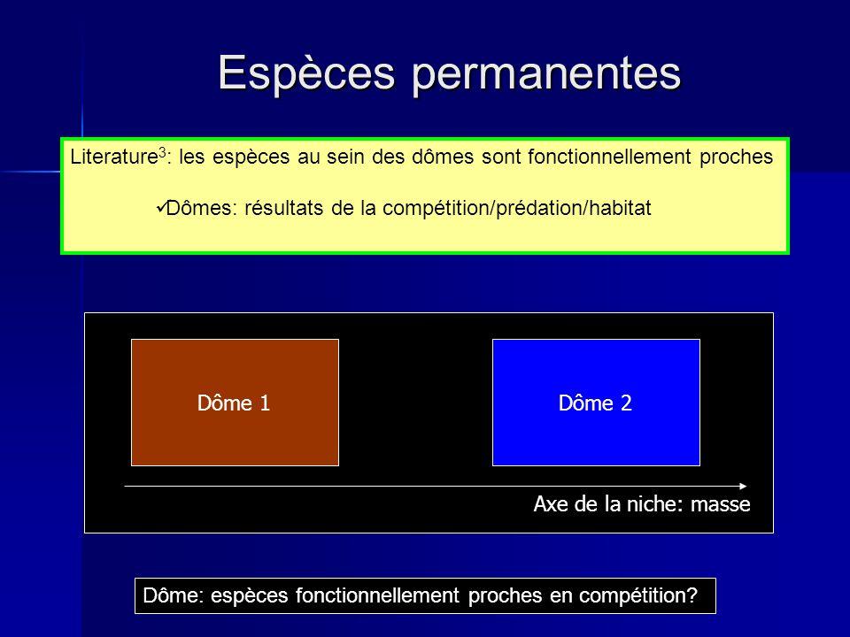 Espèces permanentes Literature3: les espèces au sein des dômes sont fonctionnellement proches. Dômes: résultats de la compétition/prédation/habitat.