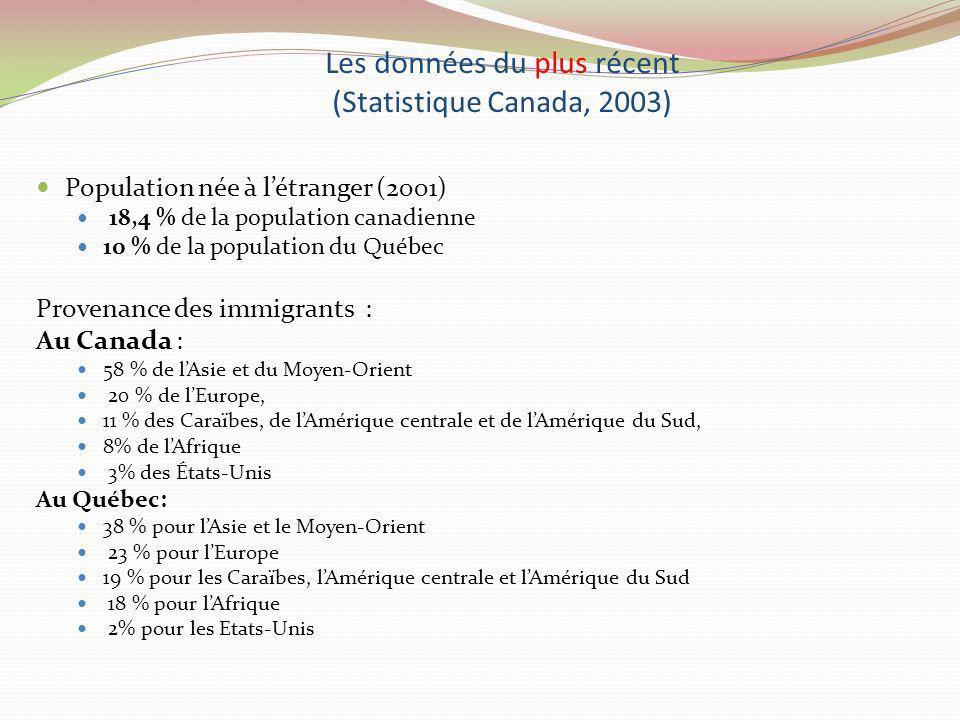 Les données du plus récent (Statistique Canada, 2003)
