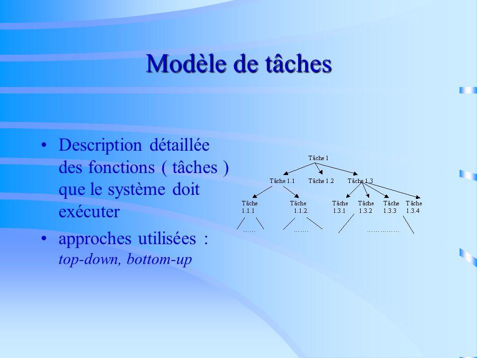 Modèle de tâches Description détaillée des fonctions ( tâches ) que le système doit exécuter.