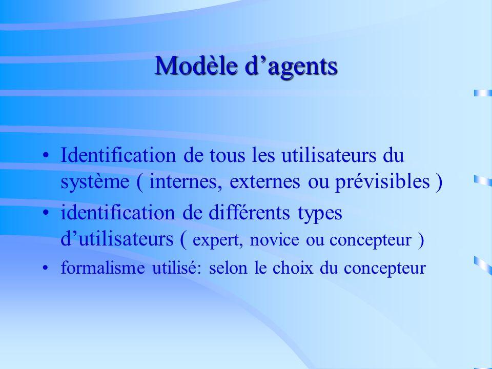 Modèle d'agents Identification de tous les utilisateurs du système ( internes, externes ou prévisibles )