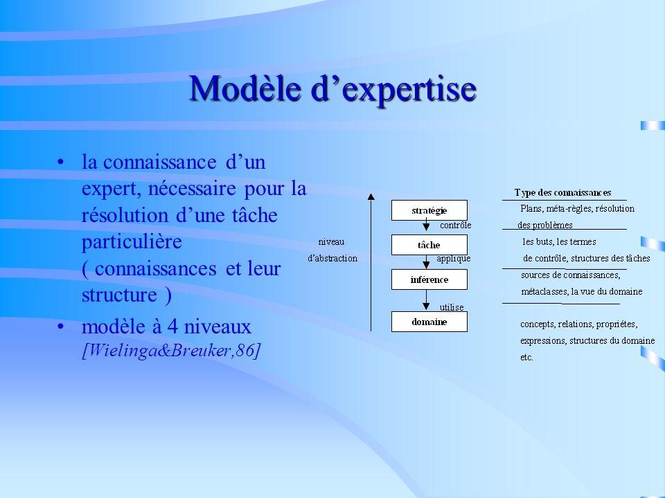 Modèle d'expertise