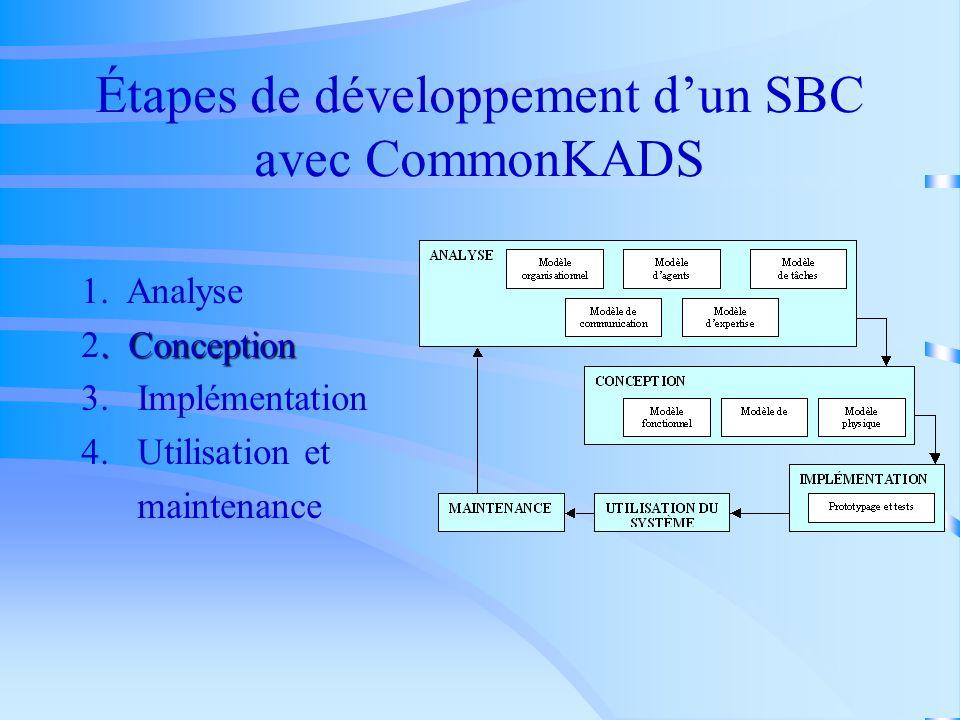 Étapes de développement d'un SBC avec CommonKADS