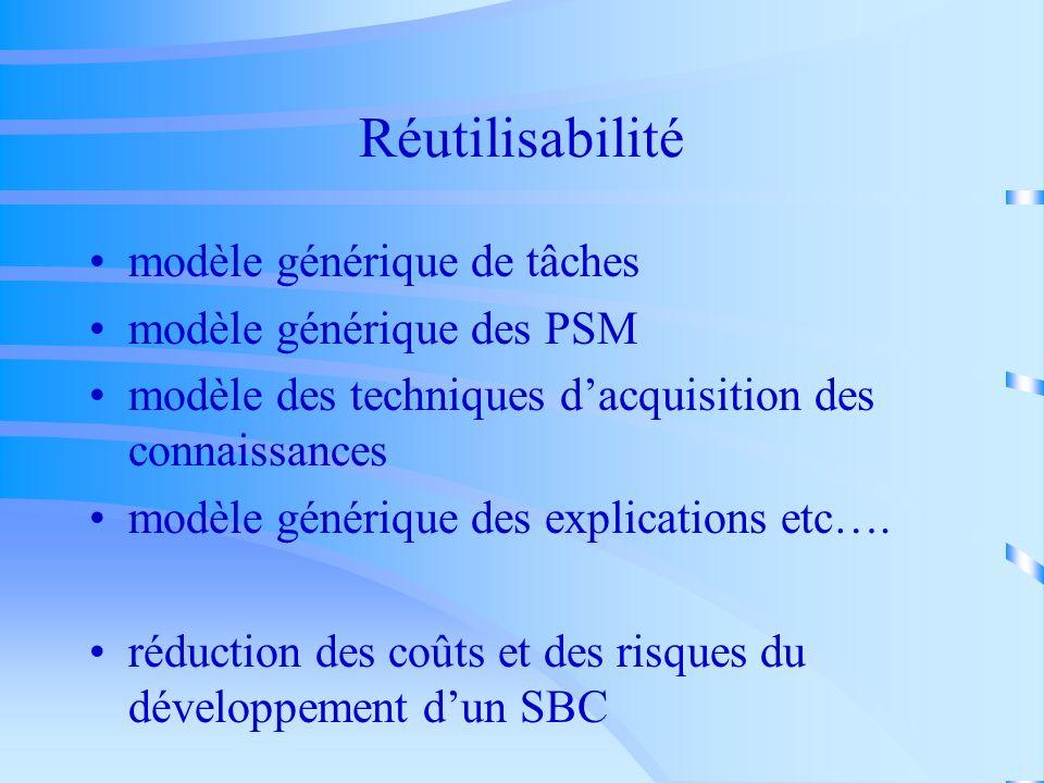 Réutilisabilité modèle générique de tâches modèle générique des PSM