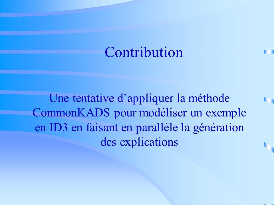 Contribution Une tentative d'appliquer la méthode CommonKADS pour modéliser un exemple en ID3 en faisant en parallèle la génération des explications.