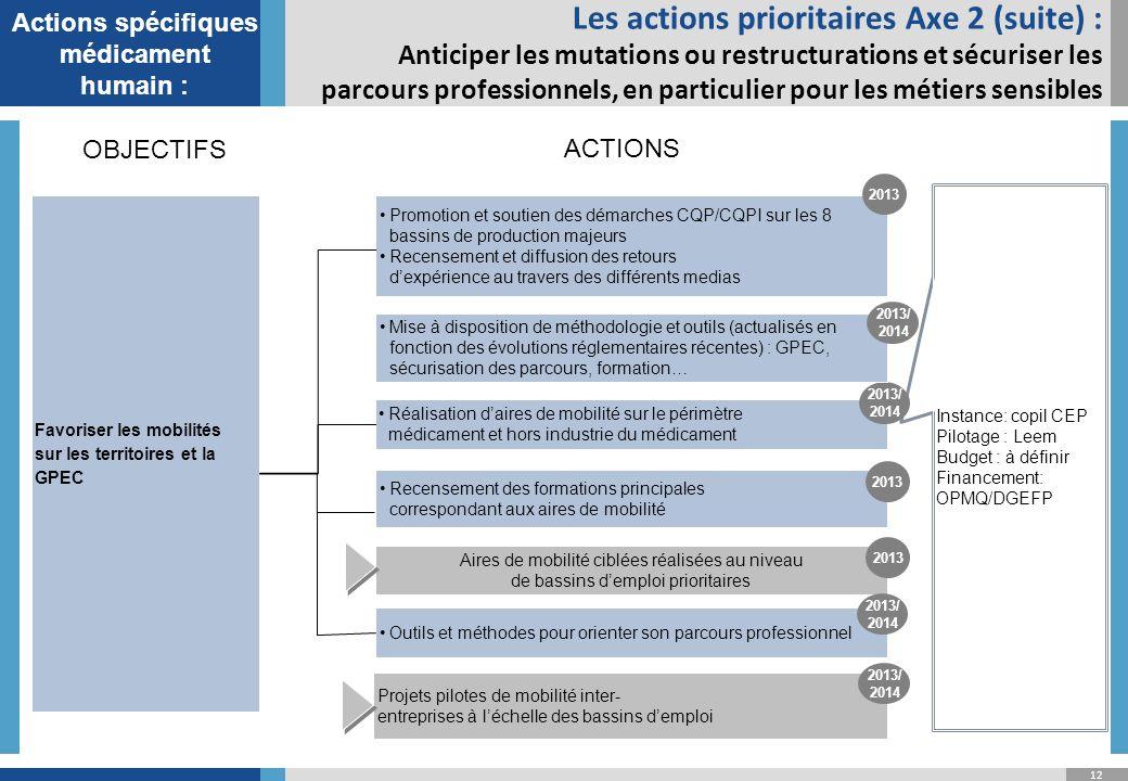 Actions spécifiques médicament humain :