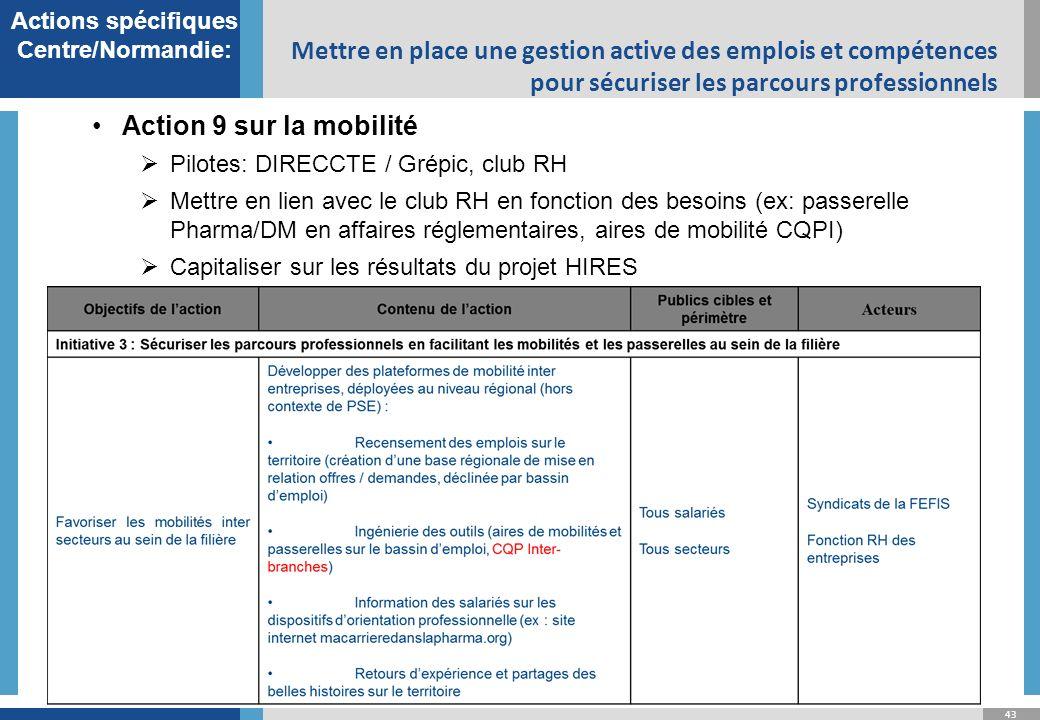 Actions spécifiques Centre/Normandie: