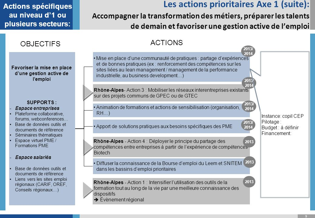 Actions spécifiques au niveau d'1 ou plusieurs secteurs: