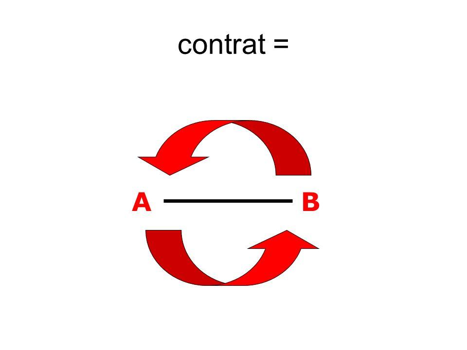 contrat = A B