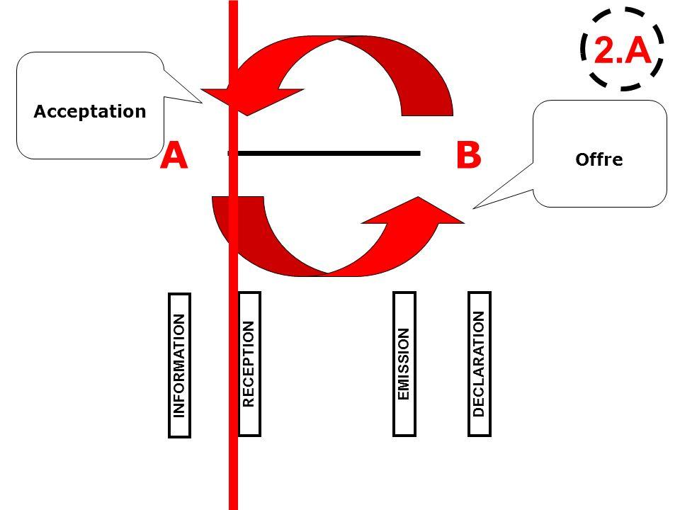 2.A Acceptation Offre A B INFORMATION RECEPTION EMISSION DECLARATION