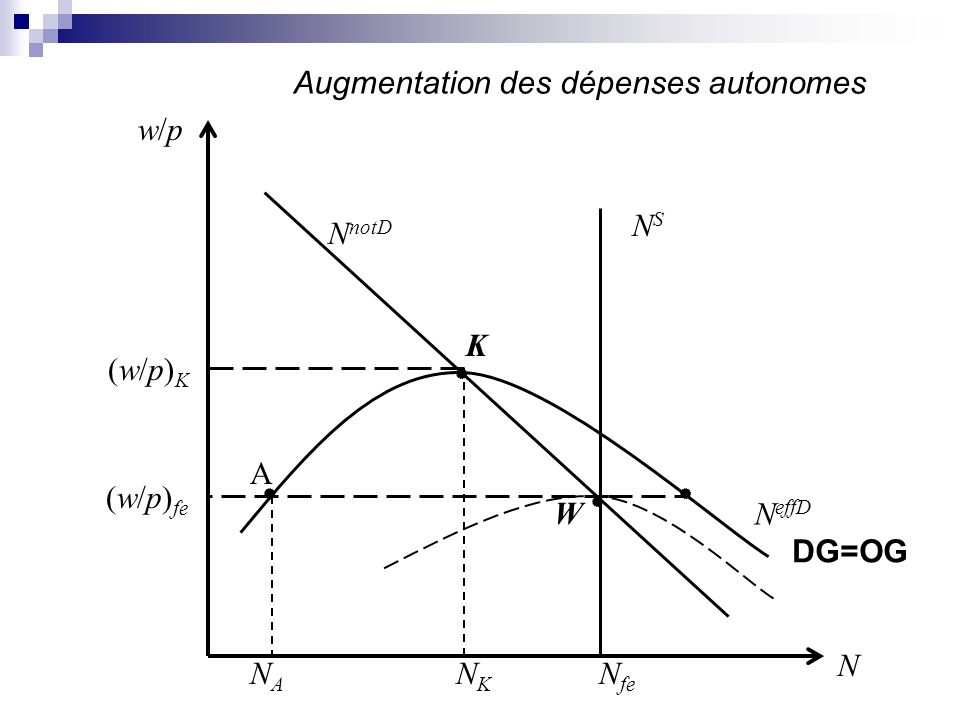 Augmentation des dépenses autonomes