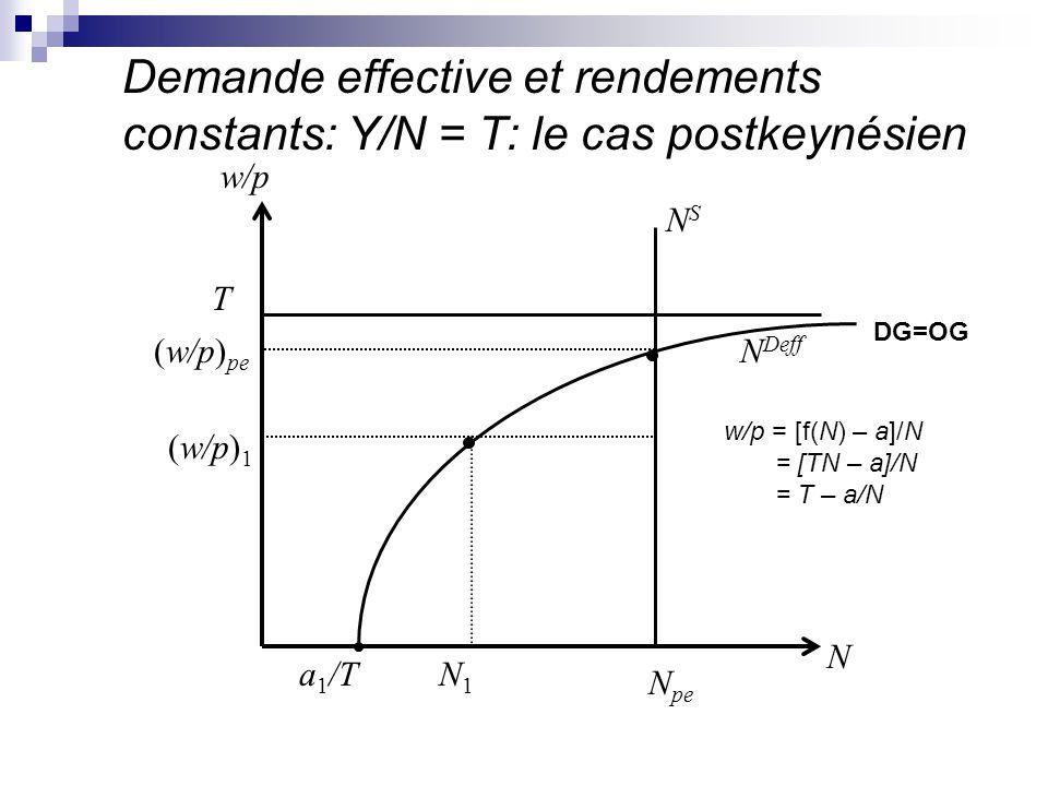 Demande effective et rendements constants: Y/N = T: le cas postkeynésien