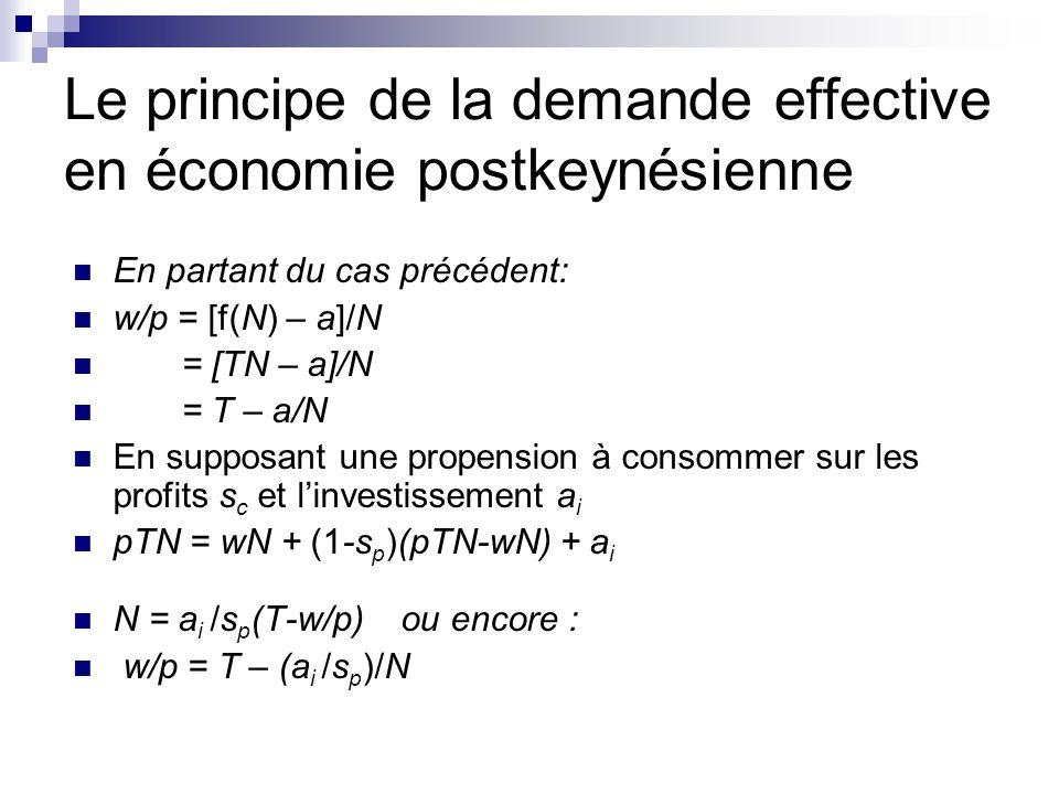 Le principe de la demande effective en économie postkeynésienne