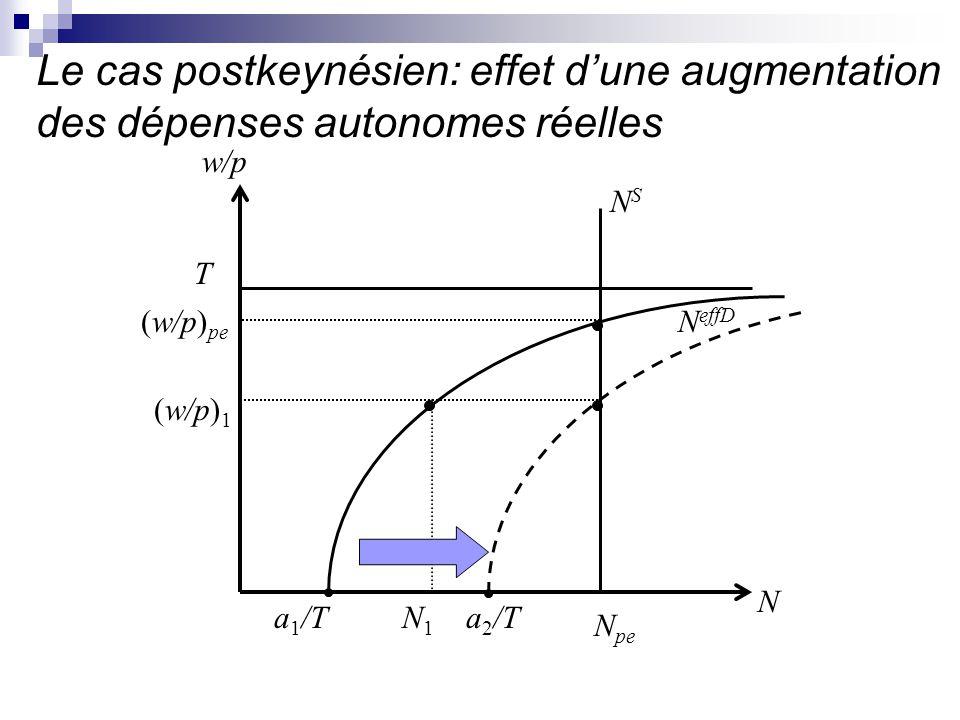 Le cas postkeynésien: effet d'une augmentation des dépenses autonomes réelles