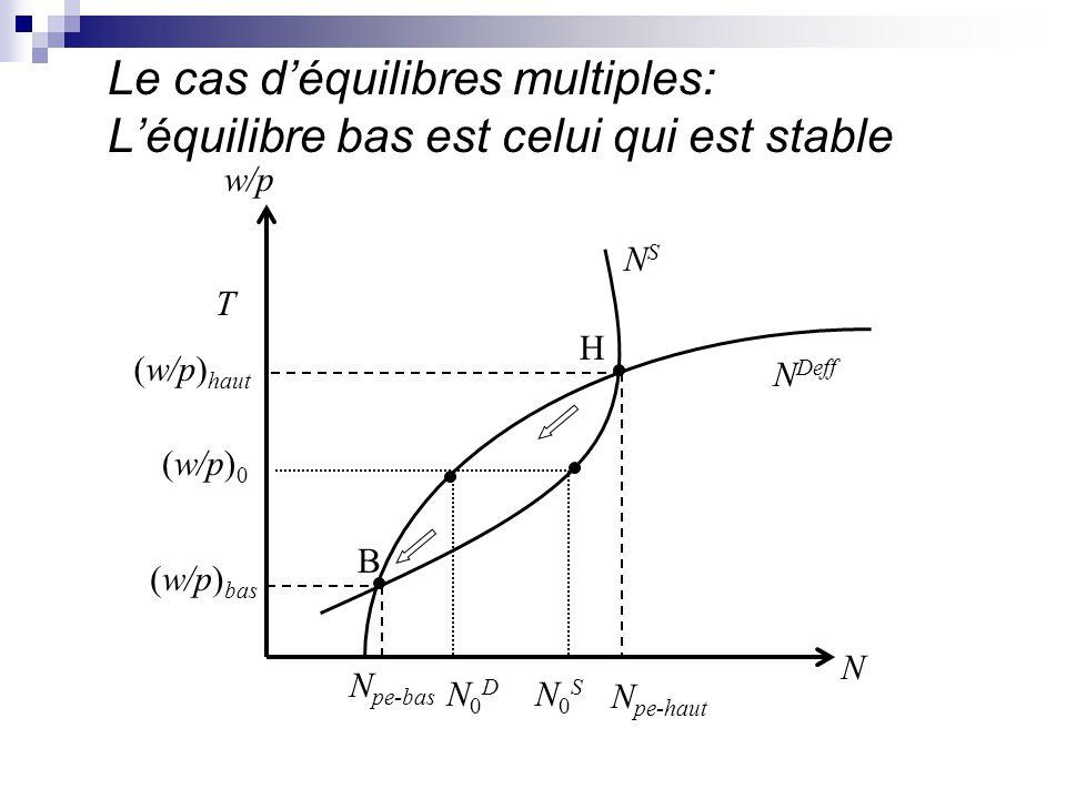 Le cas d'équilibres multiples: L'équilibre bas est celui qui est stable