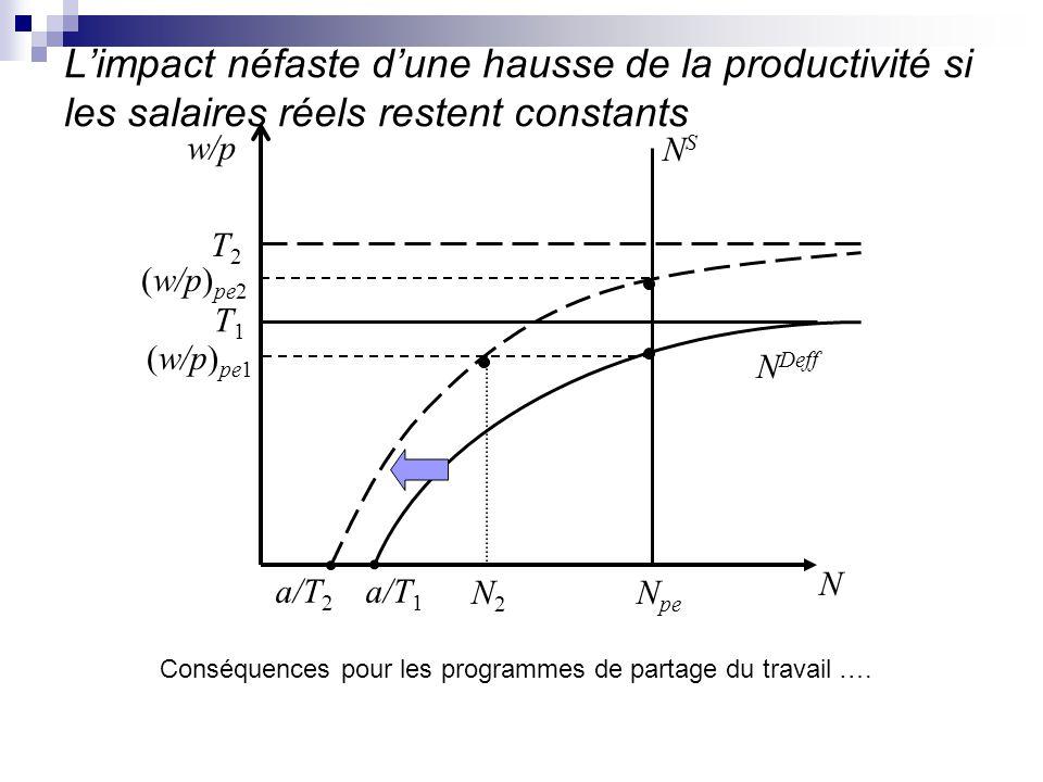 L'impact néfaste d'une hausse de la productivité si les salaires réels restent constants