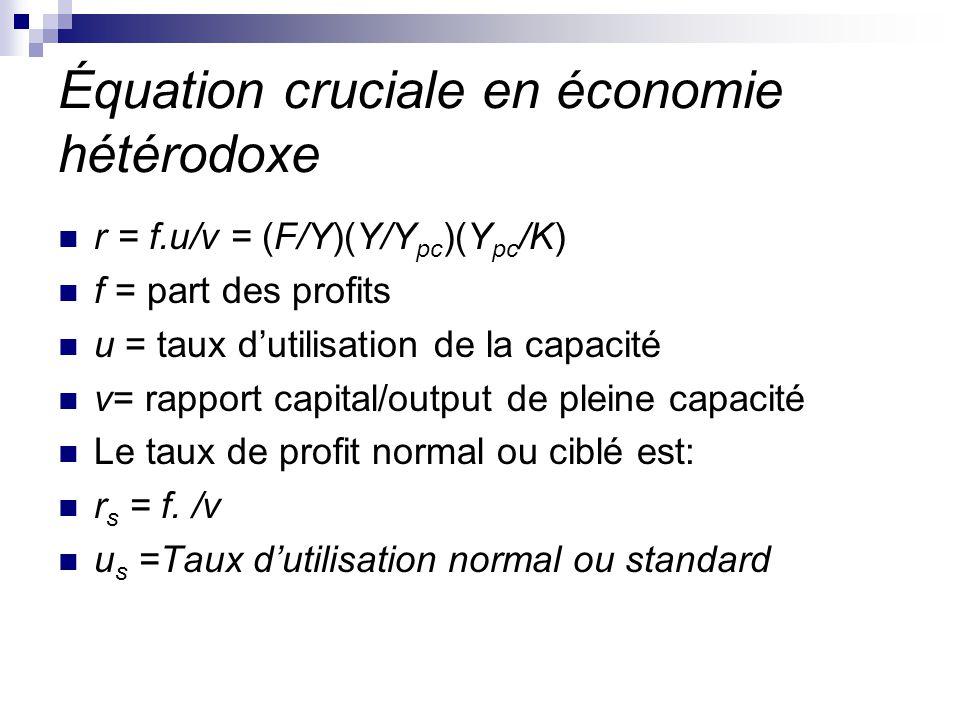 Équation cruciale en économie hétérodoxe
