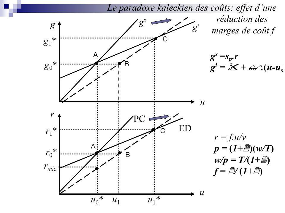 Le paradoxe kaleckien des coûts: effet d'une réduction des