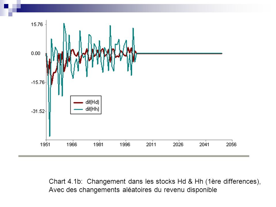 Chart 4.1b: Changement dans les stocks Hd & Hh (1ère differences),