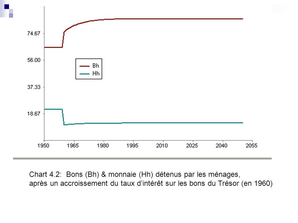 Chart 4.2: Bons (Bh) & monnaie (Hh) détenus par les ménages,