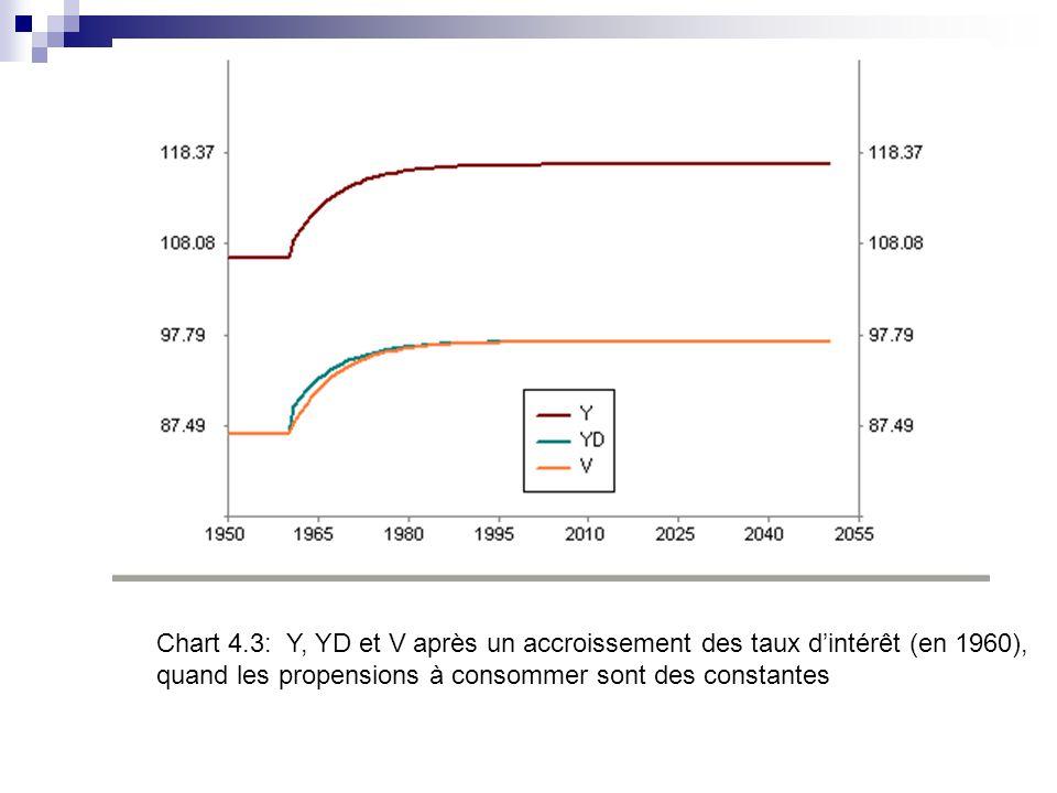 Chart 4.3: Y, YD et V après un accroissement des taux d'intérêt (en 1960),
