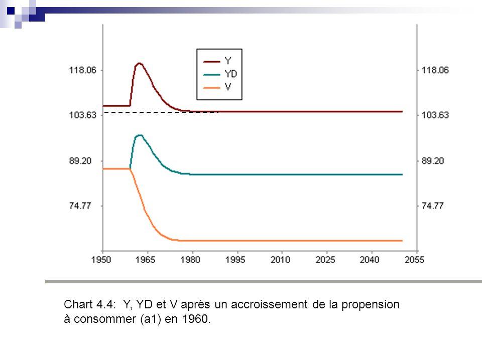 Chart 4.4: Y, YD et V après un accroissement de la propension