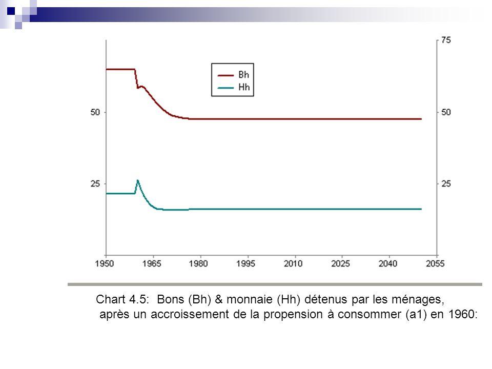 Chart 4.5: Bons (Bh) & monnaie (Hh) détenus par les ménages,