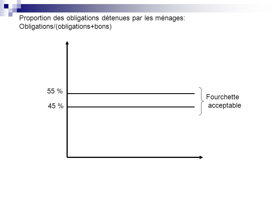 Proportion des obligations détenues par les ménages: