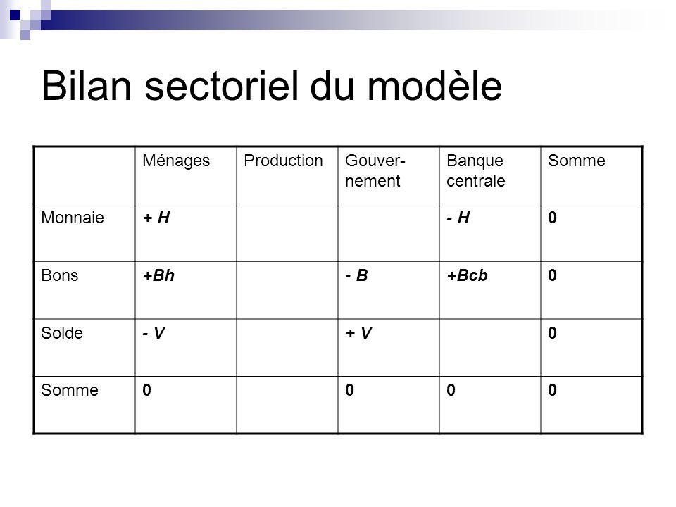 Bilan sectoriel du modèle