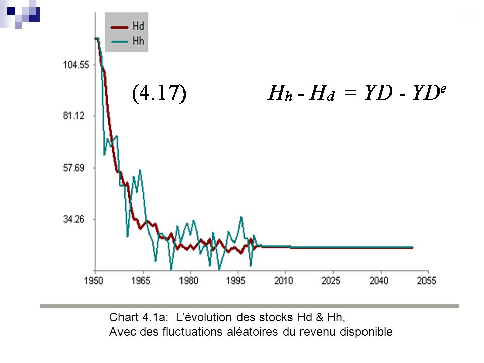 Chart 4.1a: L'évolution des stocks Hd & Hh,