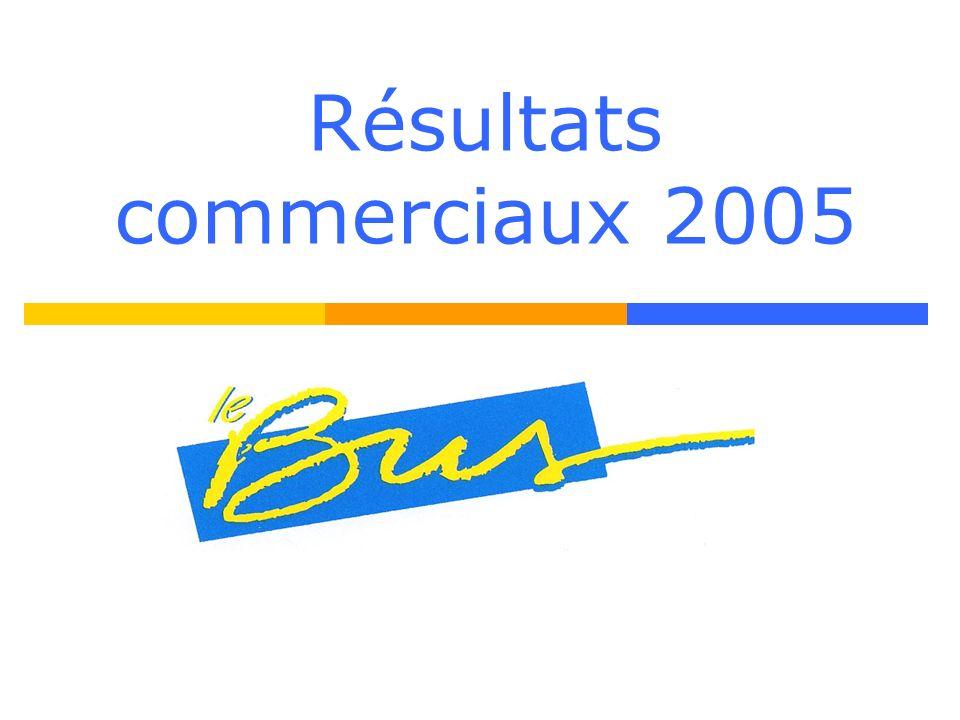 Résultats commerciaux 2005