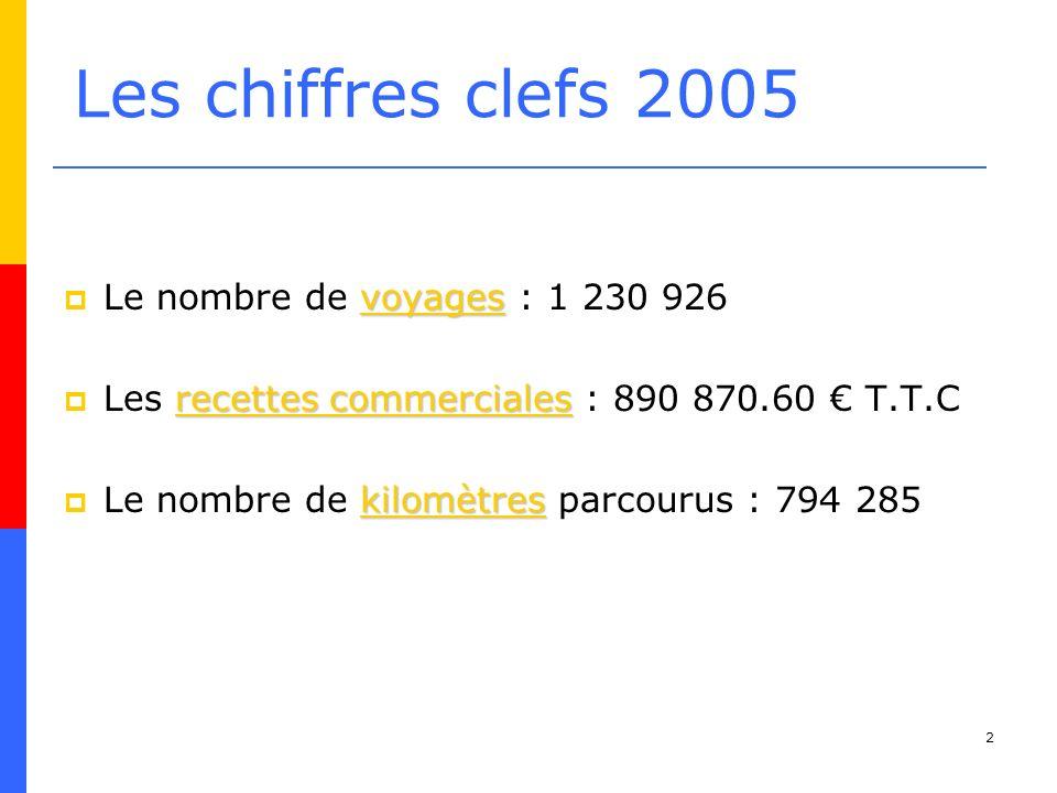 Les chiffres clefs 2005 Le nombre de voyages : 1 230 926