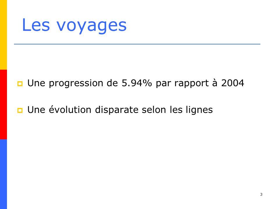 Les voyages Une progression de 5.94% par rapport à 2004
