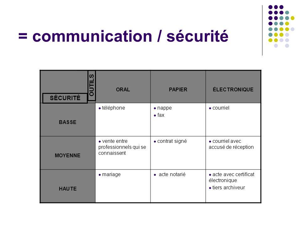 = communication / sécurité