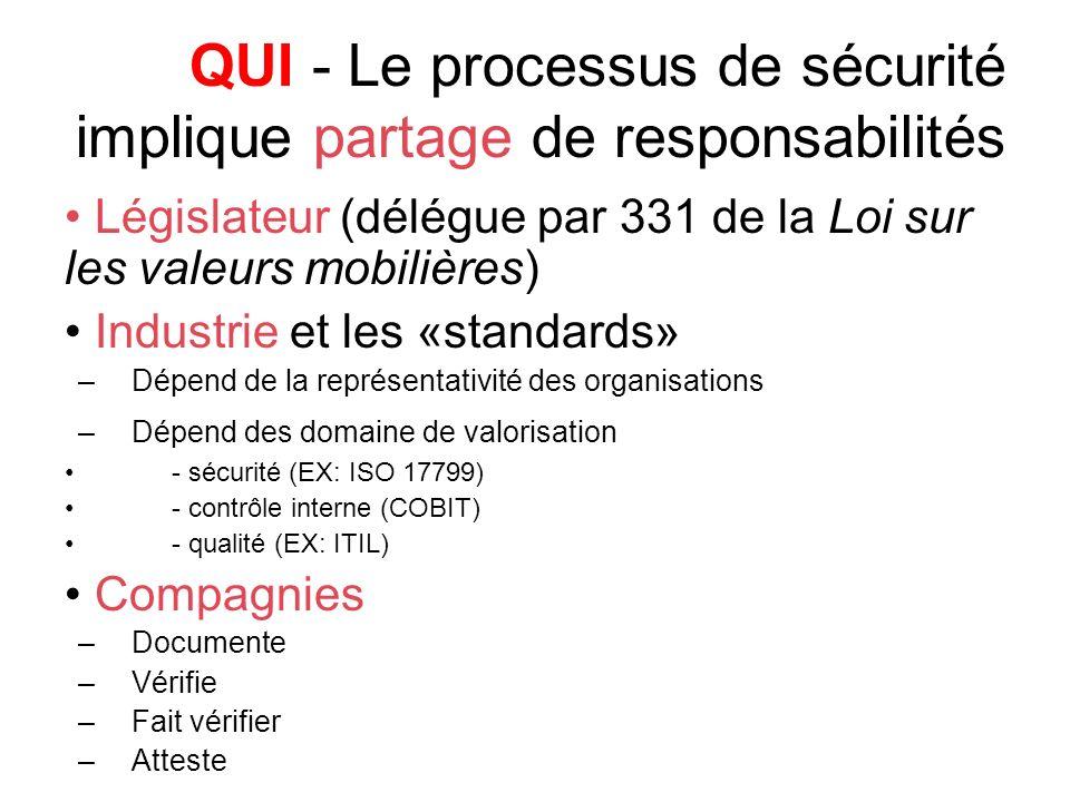 QUI - Le processus de sécurité implique partage de responsabilités