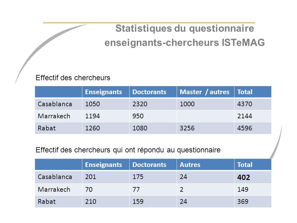 Statistiques du questionnaire enseignants-chercheurs ISTeMAG